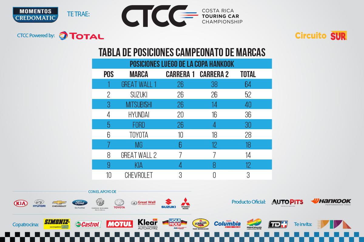 CTCC-Puntaje-1