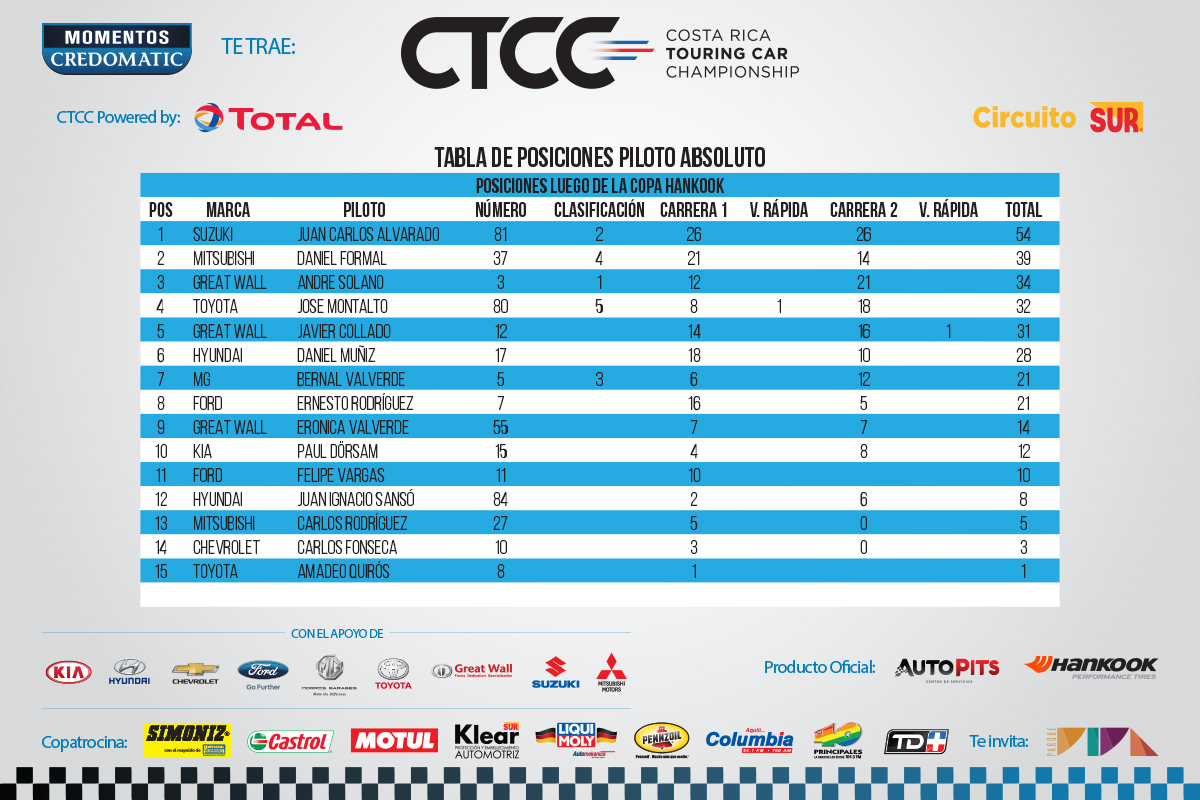 CTCC-Puntaje-2