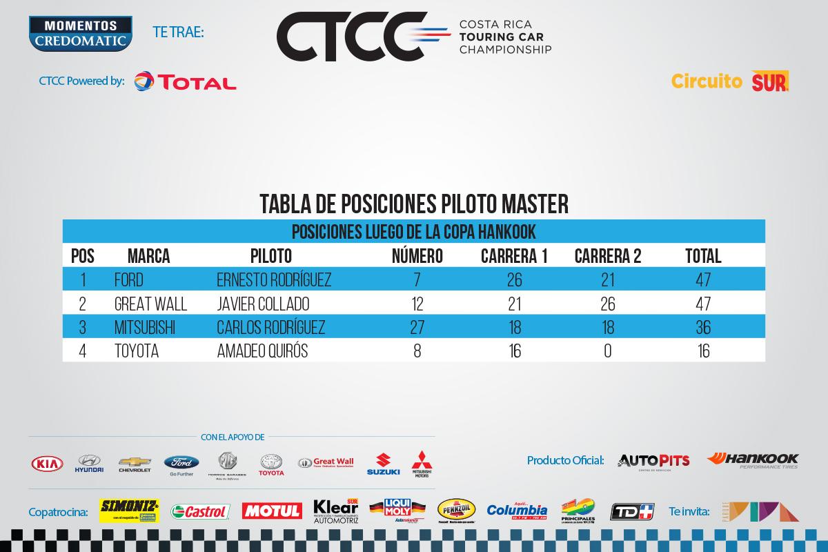 CTCC-Puntaje-3