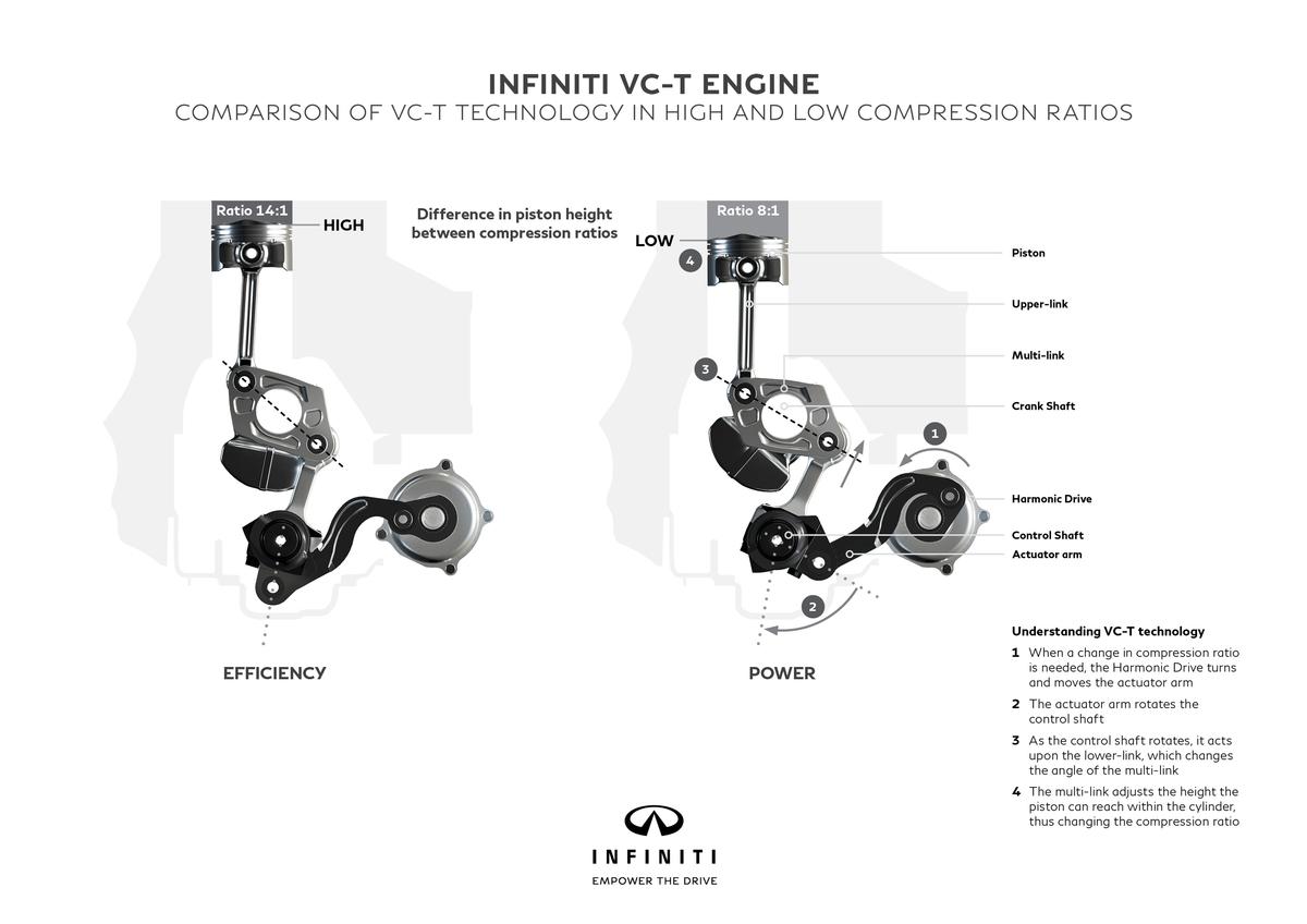 INFINITI PRESENTA EL PRIMER MOTOR DE COMPRENSIÓN VARIABLE: VC-T