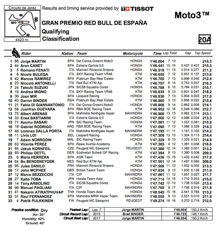 Clasificación de la parrilla del GP de Jerez 2017 de Moto3.