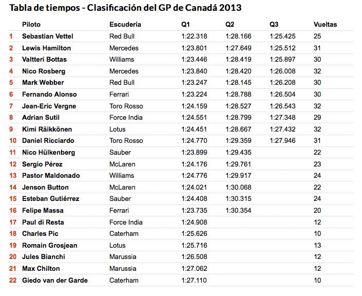 Clasificaciones_GP_de_Canada_2013_F1