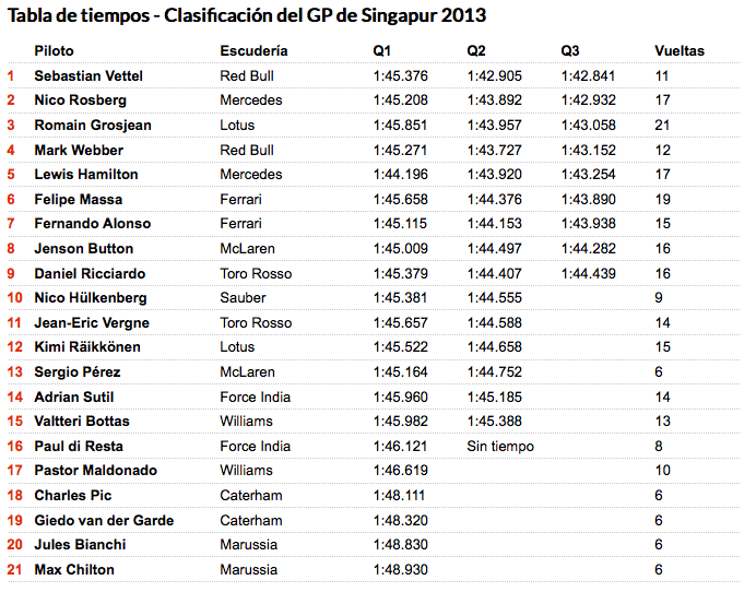 Clasificicion_F1_Singapur_2013