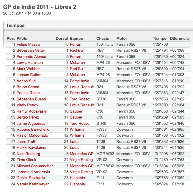Indian_GP_2011_Libres_2