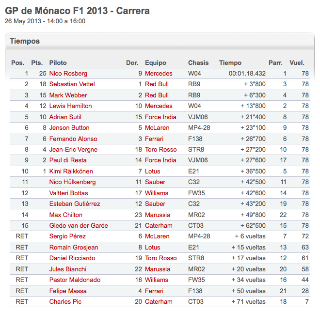 Monaco_GP_2013_Tiempos_de_Carrera