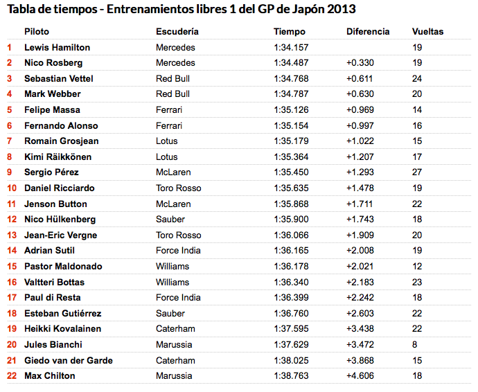 P1 F1 Japon 2013