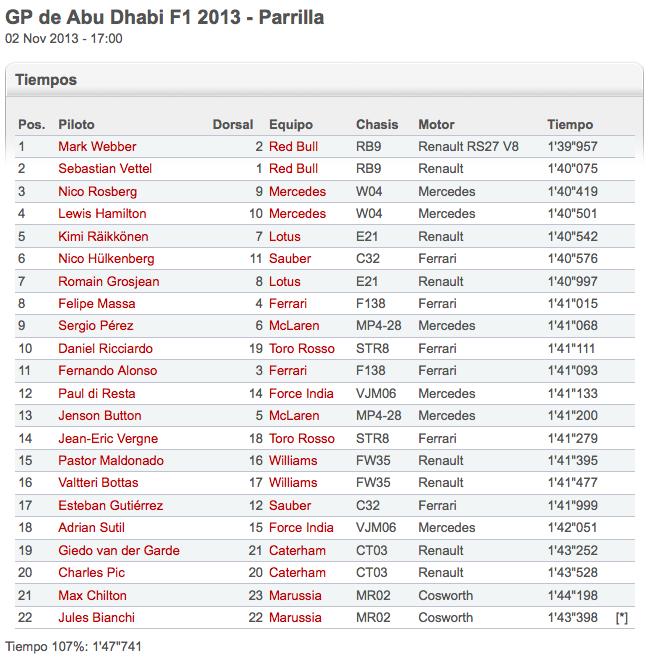 Qualy F1 Abu Dabi 2013