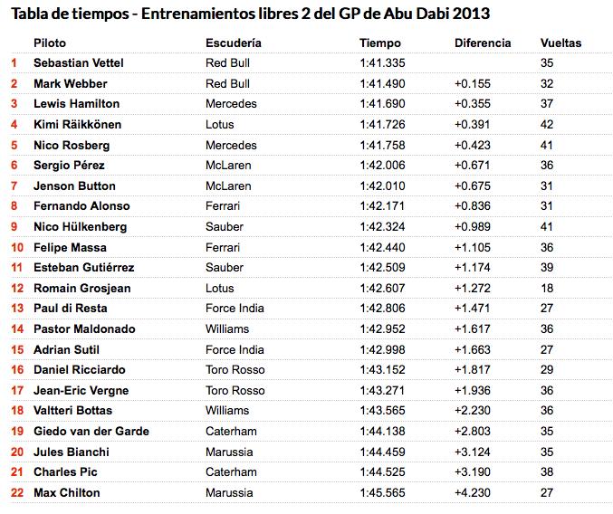 Segundos Libres GP Abu Dabi 2013