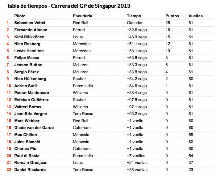 Tiempos_F1_Gran_Premio_Singapur