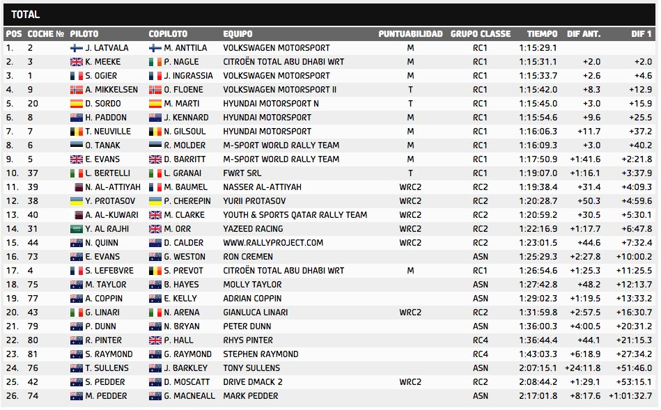 Tiempos WRC Asutralia 2015 Stage 8