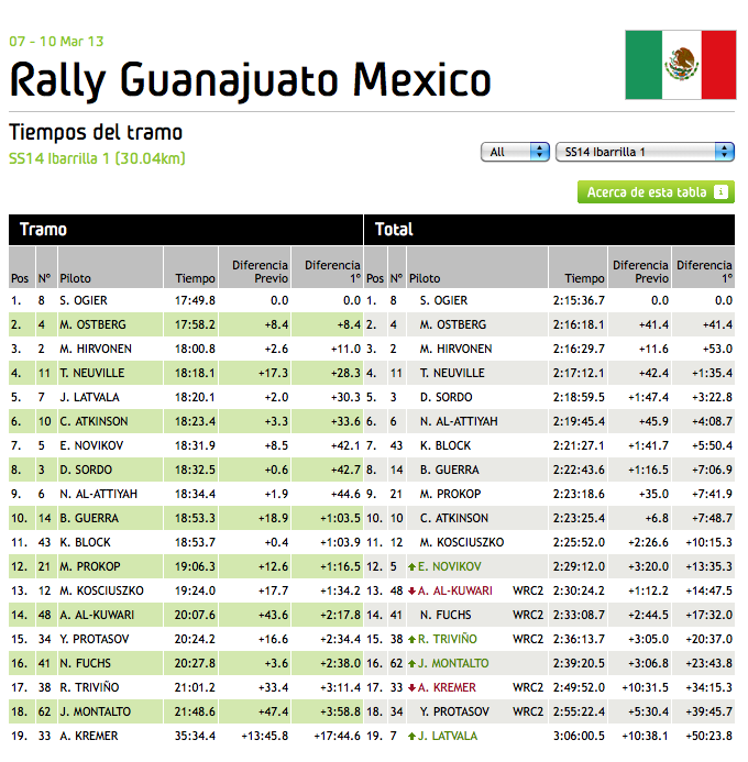 WRC_Mexico_2013_Stage_14