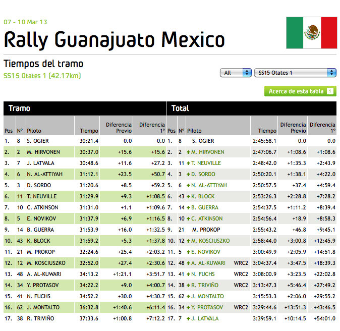 WRC_Mexico_2013_Stage_15