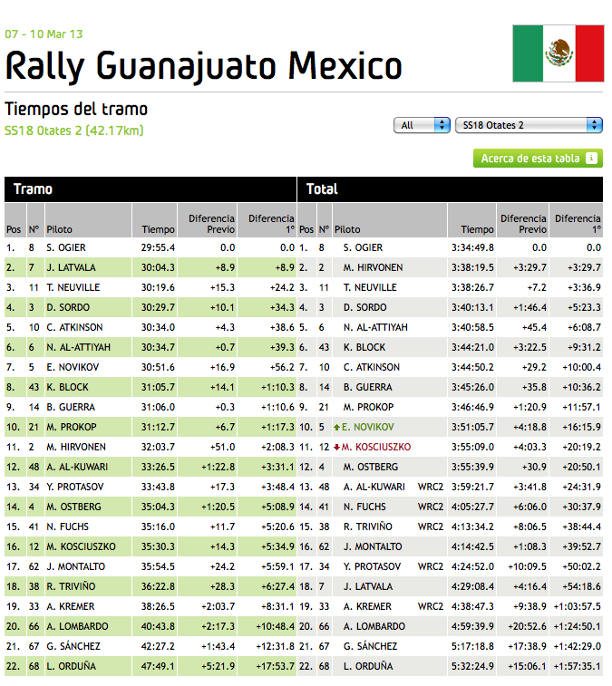WRC_Mexico_2013_Stage_18