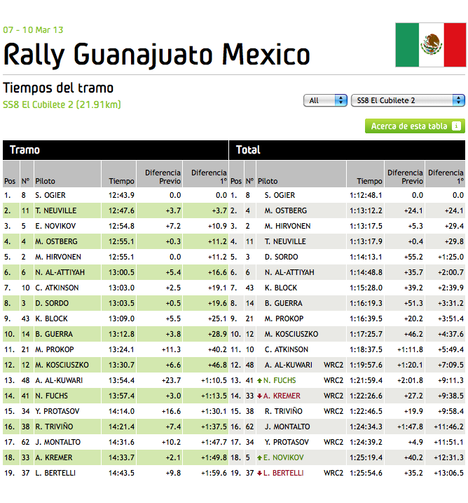 WRC_Mexico_2013_Stage_8