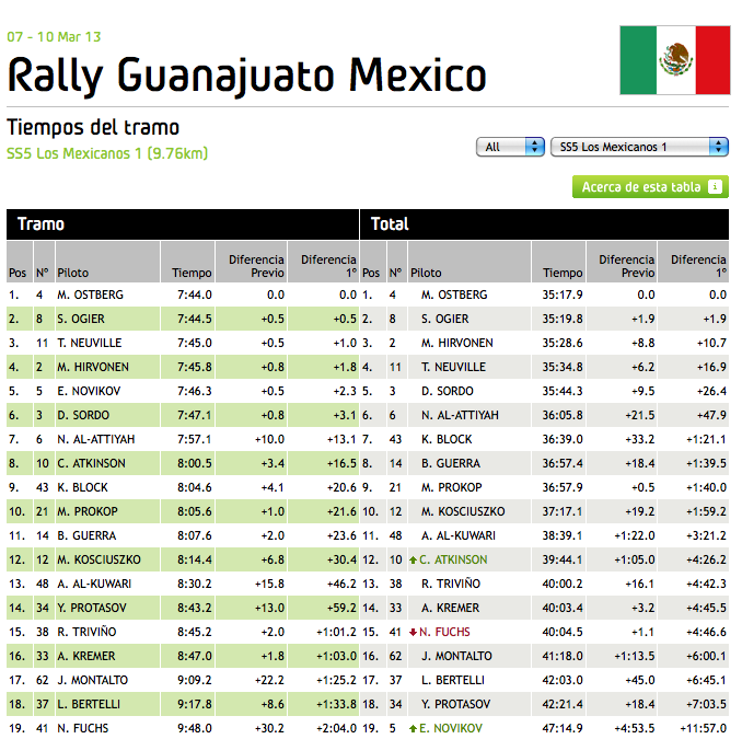 WRC_Mexico_Stage_5
