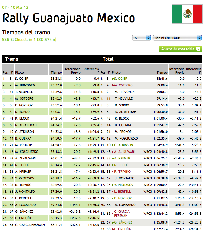 WRC_Mexico_Stage_6