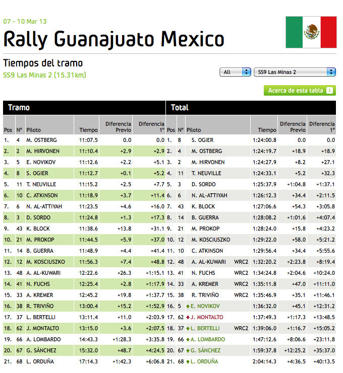 WRC_Mexico_Stage_9